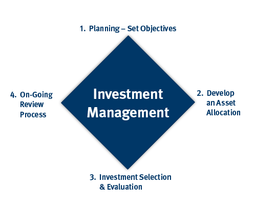 The Investment Management Process | Patton Wealth Advisory Team | Stifel | Planning | Set Objectives | Develop an Asset Allocation | Investment Selection and Evaluation | On-going Review Process